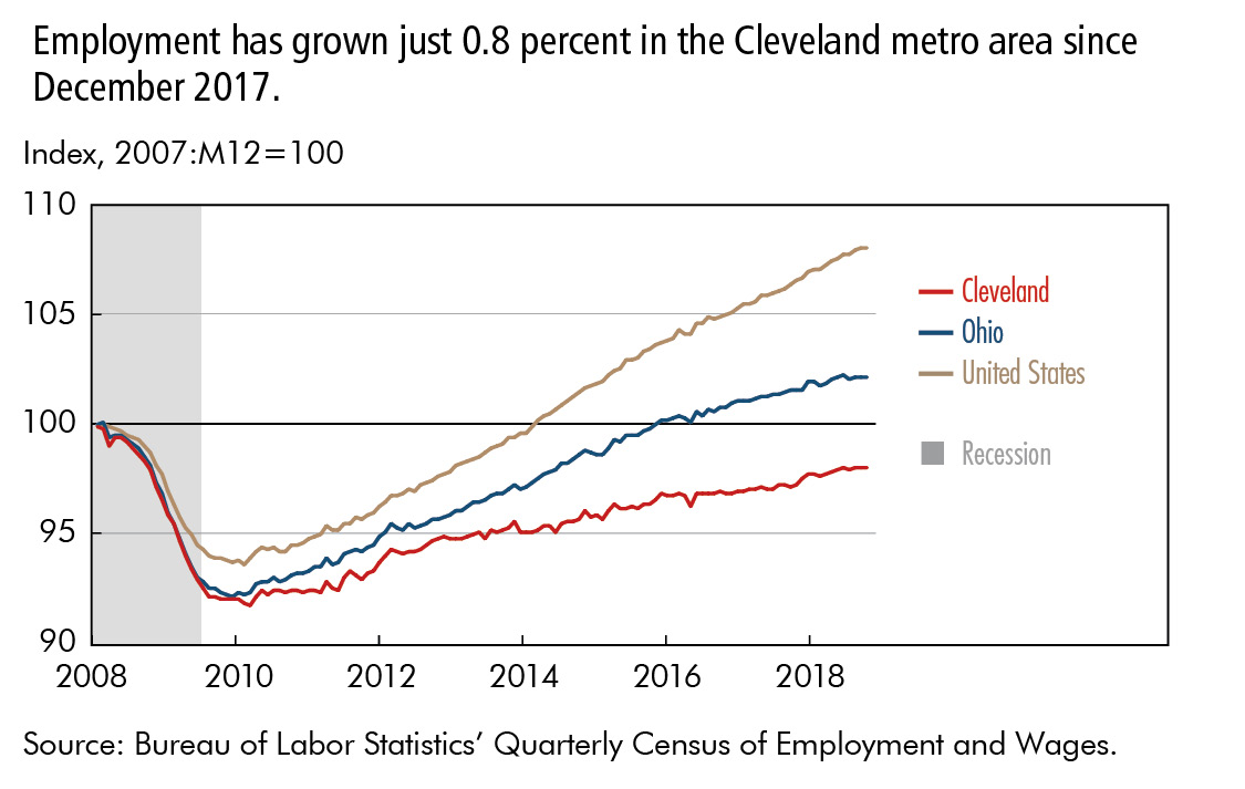 Employment has grown just 0.8 percent in the Cleveland metro area since December 2017.