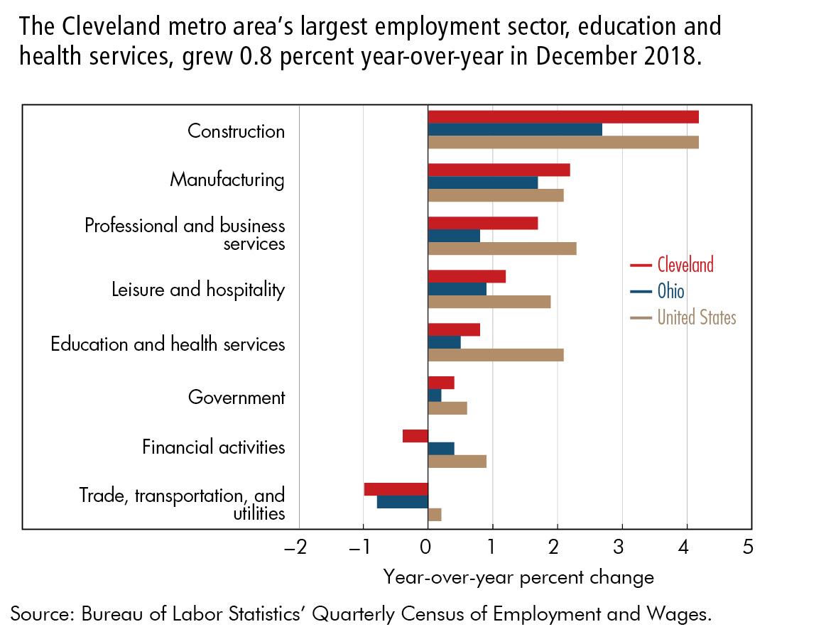 The Cleveland metro area's largest employment sector, education and health services, grew 0.8 percent year-over-year in December 2018.