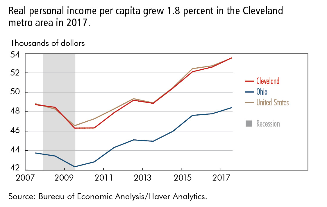 Real personal income per capita grew 1.8 percent in the Cleveland metro area in 2017.