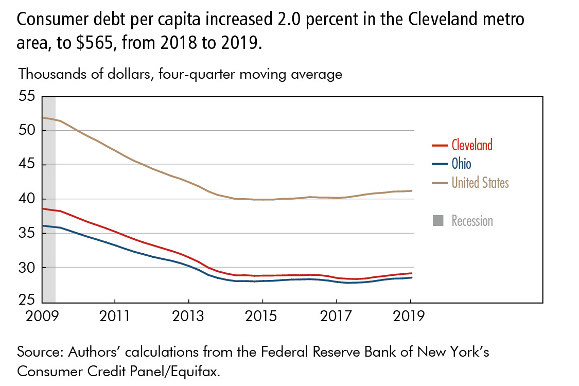Consumer debt per capita increased 2.0 percent in the Cleveland metro area, to $565, from 2018 to 2019.
