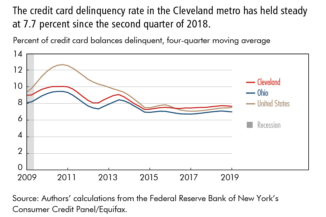 The credit card delinquency rate in the Cleveland metro has held steady at 7.7 percent since the second quarter of 2018.