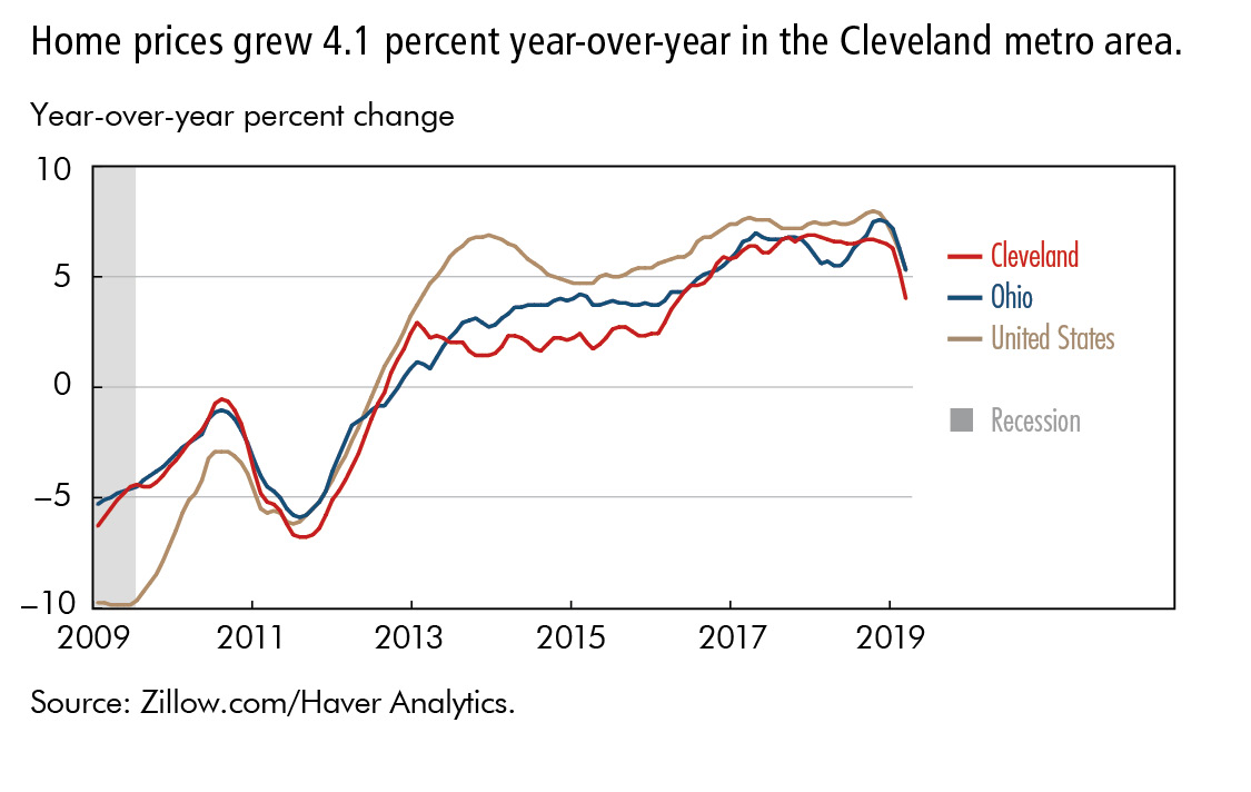 Home prices grew 4.1 percent year-over-year in the Cleveland metro area.