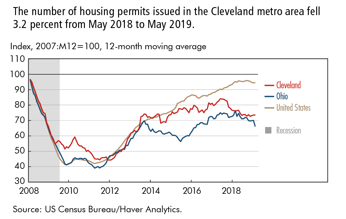 The number of housing permits issued in the Cleveland metro area fell 3.2 percent from May 2018 to May 2019.