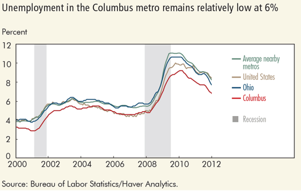 Unemployment in the Columbus metro remains relatively low at 6%