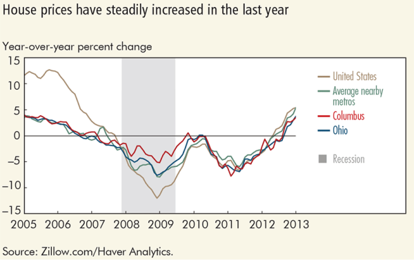 House prices have steadily increased in the last year