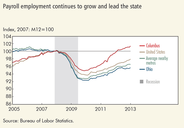 Payroll employment continues to grow and lead the state