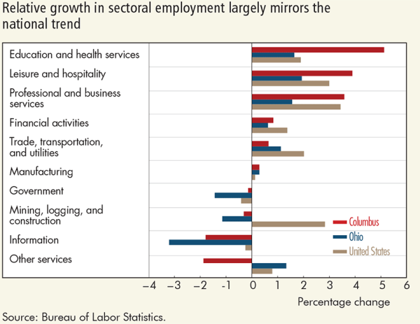 Relative growth in sectoral employment largely mirrors the national trend
