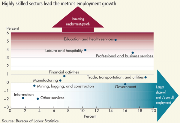 Highly skilled sectors lead the metro's employment growth