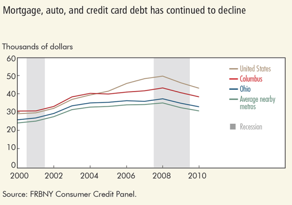 Mortgage, auto, and credit card debt has continued to decline