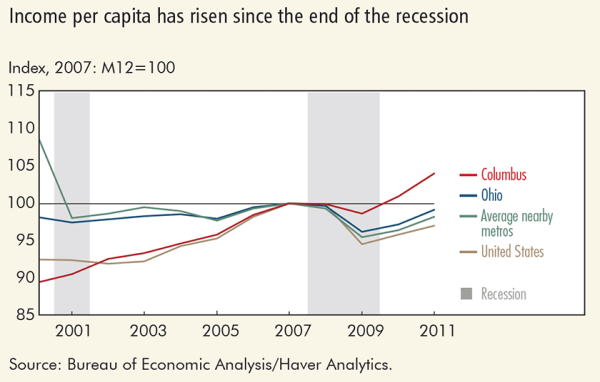 Income per capita has risen since the end of the recession