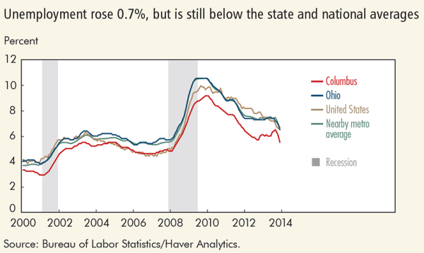 Unemployment rose 0.7%, but is still below the state and national averages