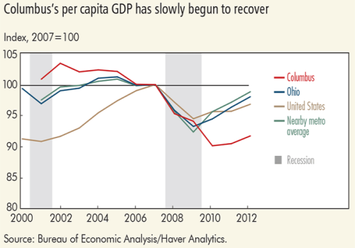 Columbus's per capita GDP has slowly begun to recover