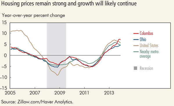 Housing prices remain strong and growth will likely continue