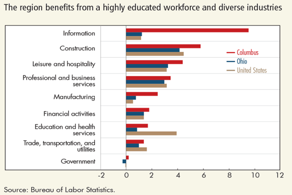 The region benefits from a highly educated workforce and diverse industries