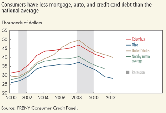 Consumers have less mortgage, auto, and credit card debt than the national average