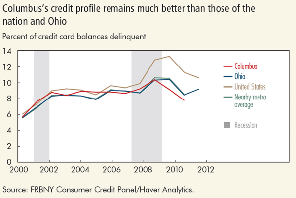 Colmbus' credit profile remains much better than those of the nation and Ohio