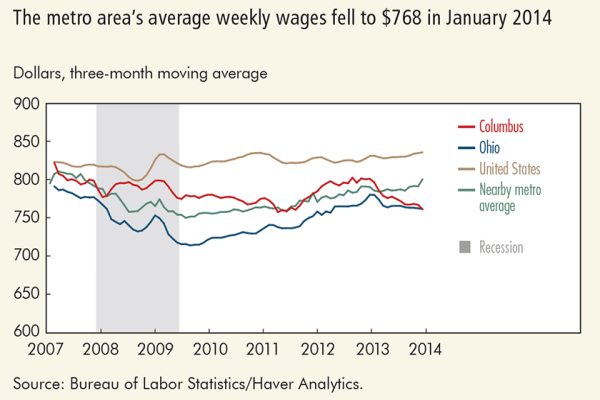 The metro area's average weekly wages fell to $768 in January 2014