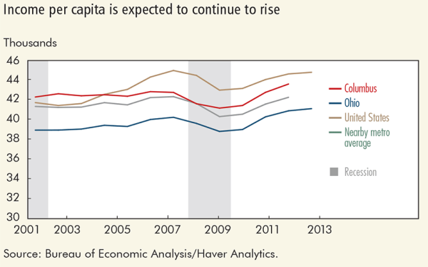 Income per capita is expected to continue to rise