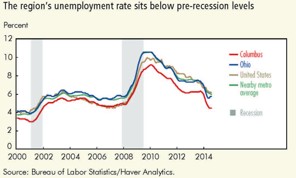The regions unemployment rate sits below pre-recession levels