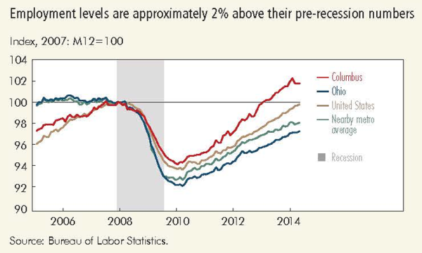 Employment levels are approximately 2% above their pre-recession numbers