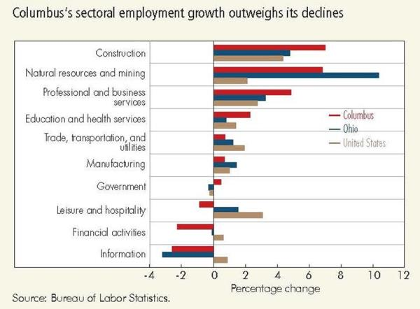 Columbus's sectoral employment growth outweighs its declines