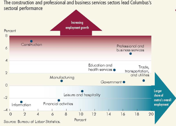 The construction and professional and business services sectors lead Columbus's sectoral performance