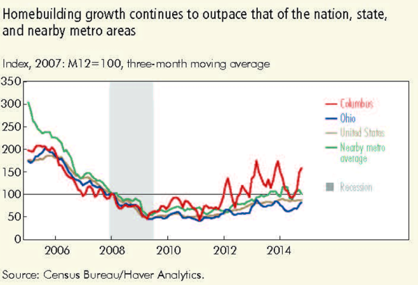 Homebuilding growth continues to outpace that of the nation, state, and nearby metro areas