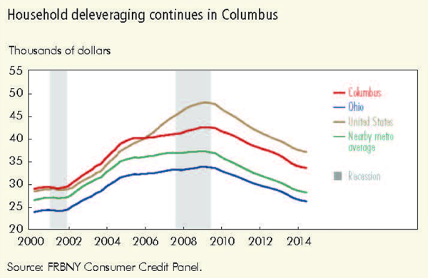 Household delveraging continues in Columbus
