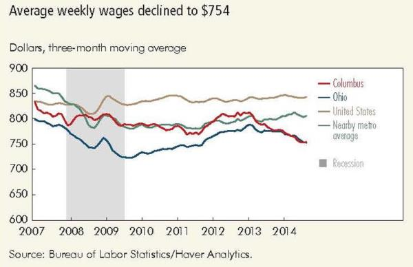 Average weekly earnings declined to $754