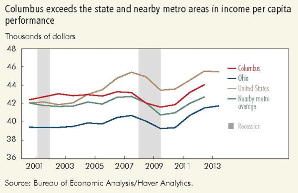 Columbus exceeds the state and nearby metro areas in income per capita performance