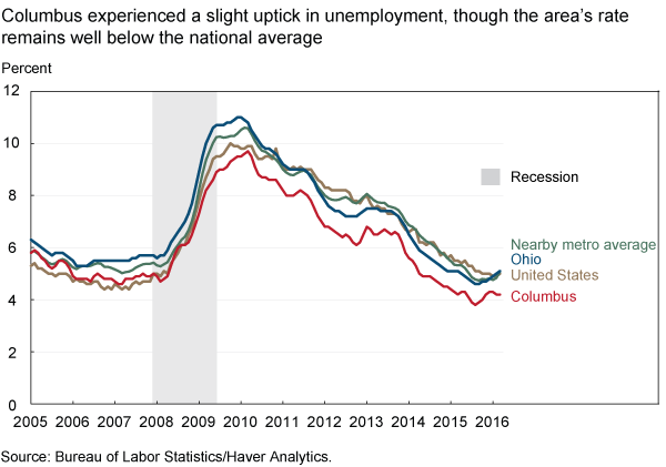 Columbus experienced a slight uptick in unemployment, though the area's rate remains well below the national average