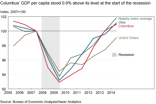 Columbus' GDP per capita stood 0.9% above its level at the start of the recession