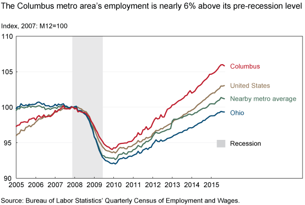 The Columbus metro area's employment is nearly 6% above its pre-recession level