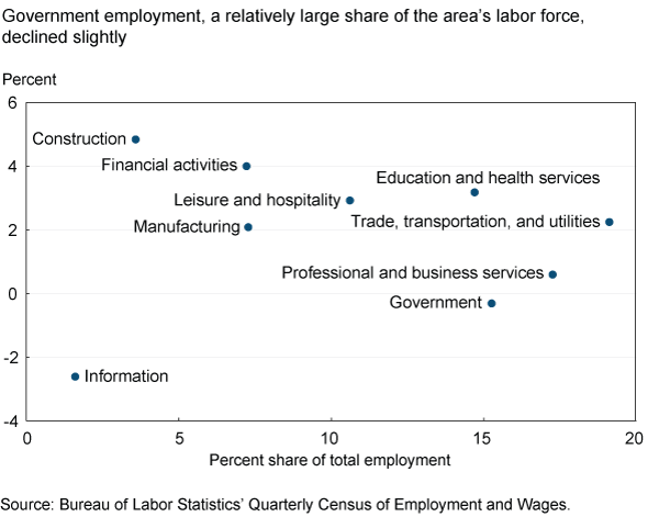 Government employment, a relatively large share of the area's labor force, declined slightly