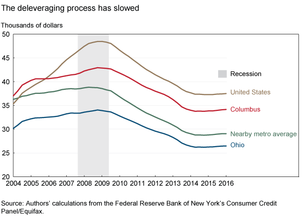 The deleveraging process has slowed