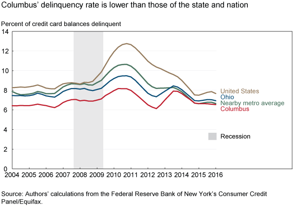 Columbus' delinquency rate is slower than those of the state and nation