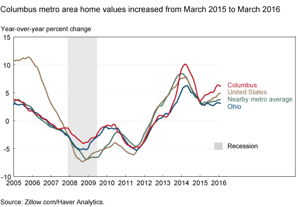 Columbus metro area home values increased from March 2015 to March 2016