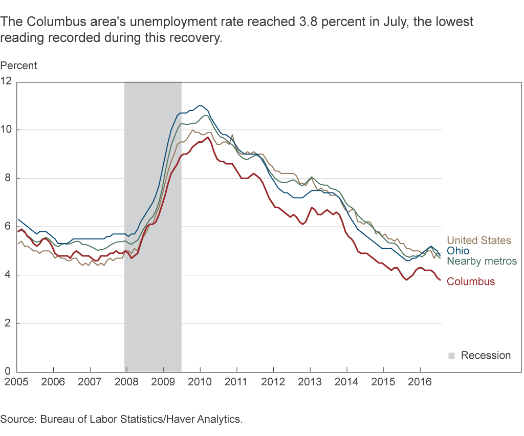 The Columbus area's unemployment rate reached 3.8 percent in July, the lowest reading recorded during this recovery