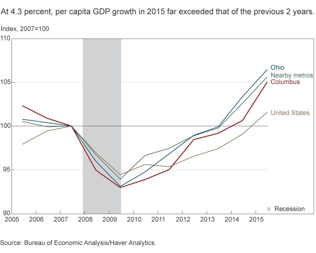 At 4.3 percent, per capita GDP growth in 2015 far exceeded that of the previous 2 years