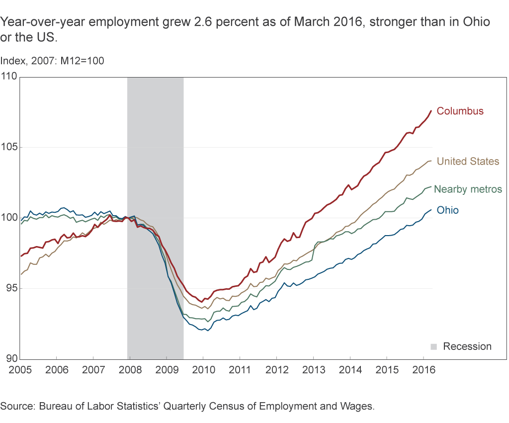 Year-over-year employment grew 2.6 percent as of March 2016, stronger than in Ohio or the US