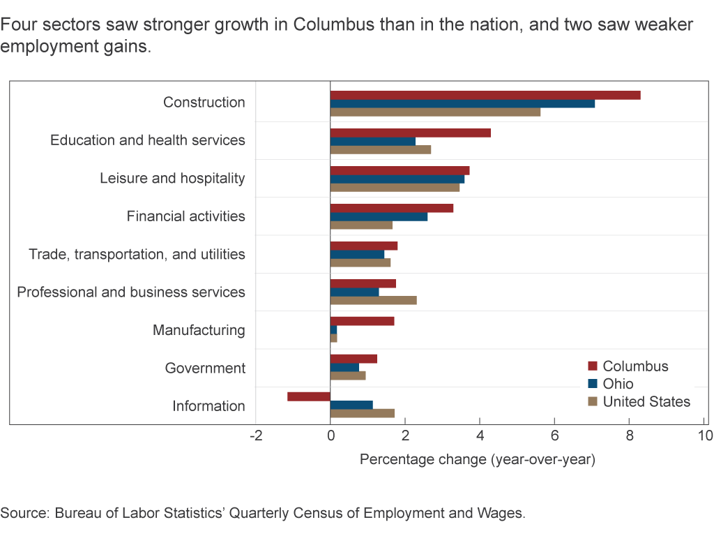 Four sectors saw stronger growth in Columbus than in the nation, and two saw weaker employment gains