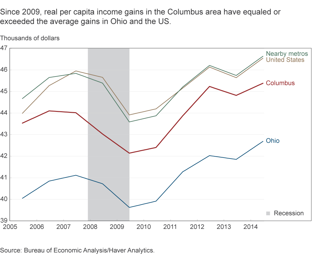 Since 2009, real per capita income gains in the Columbus area have equaled or exceeded the average gains in Ohio and the US