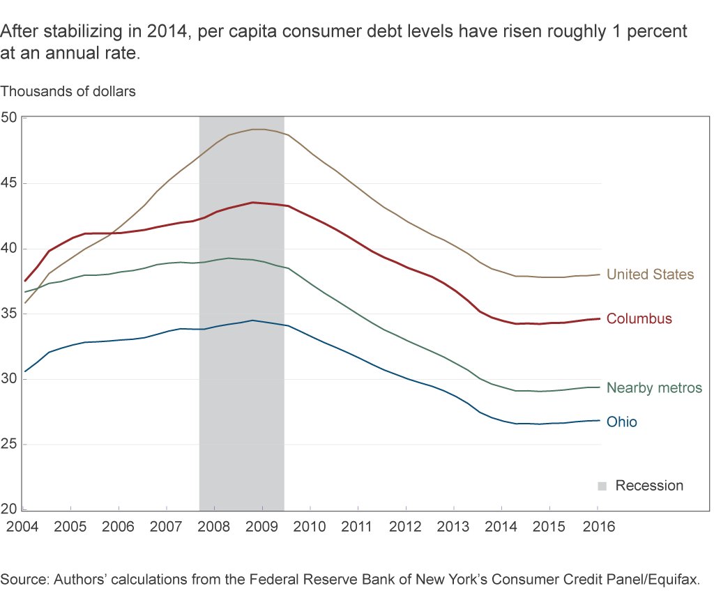 After stabilizing in 2014, per capita consumer debt levels have risen roughly 1 percent at an annual rate