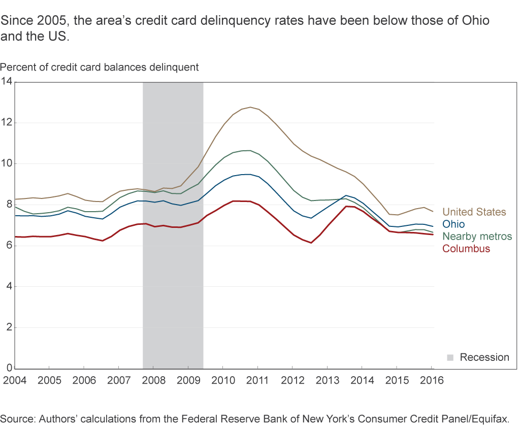 Since 2005, the area's credit card delinquency rates have been below those of Ohio and the US