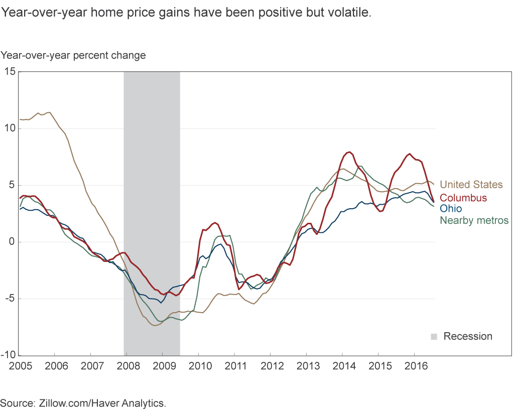 Year-over-year home price gains have been positive but volatile