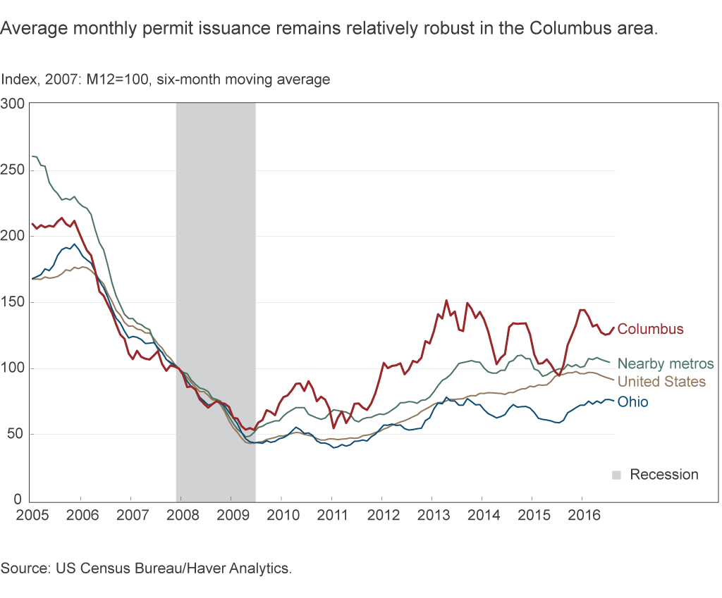 Average monthly permit issuance remains relatively robust in the Cleveland area