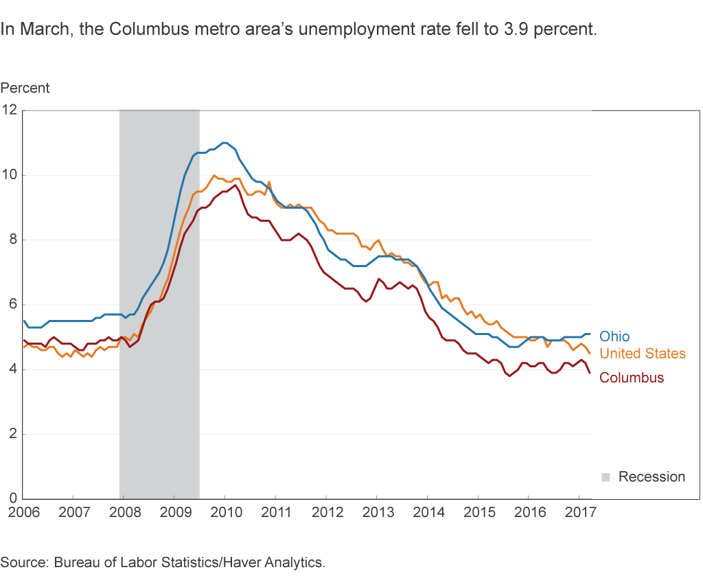 In March, the Columbus metro area's unemployment rate fell to 3.9 percent