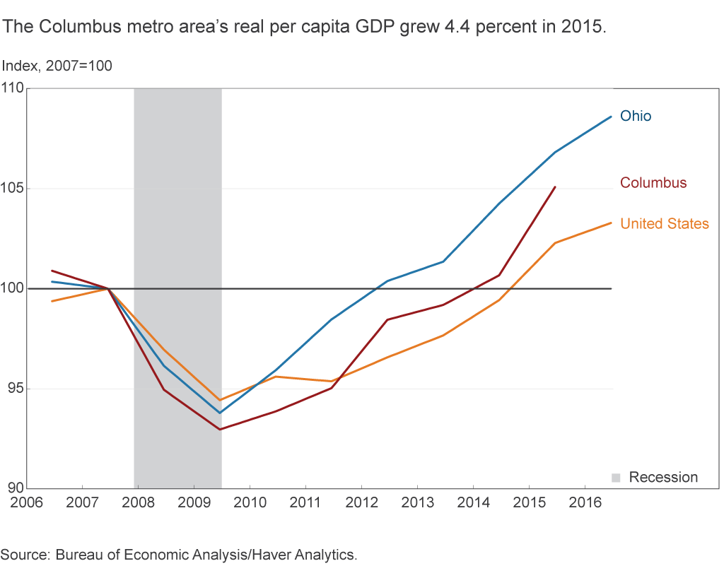 The Columbus metro area's real capita GDP grew 4.4 percent in 2015
