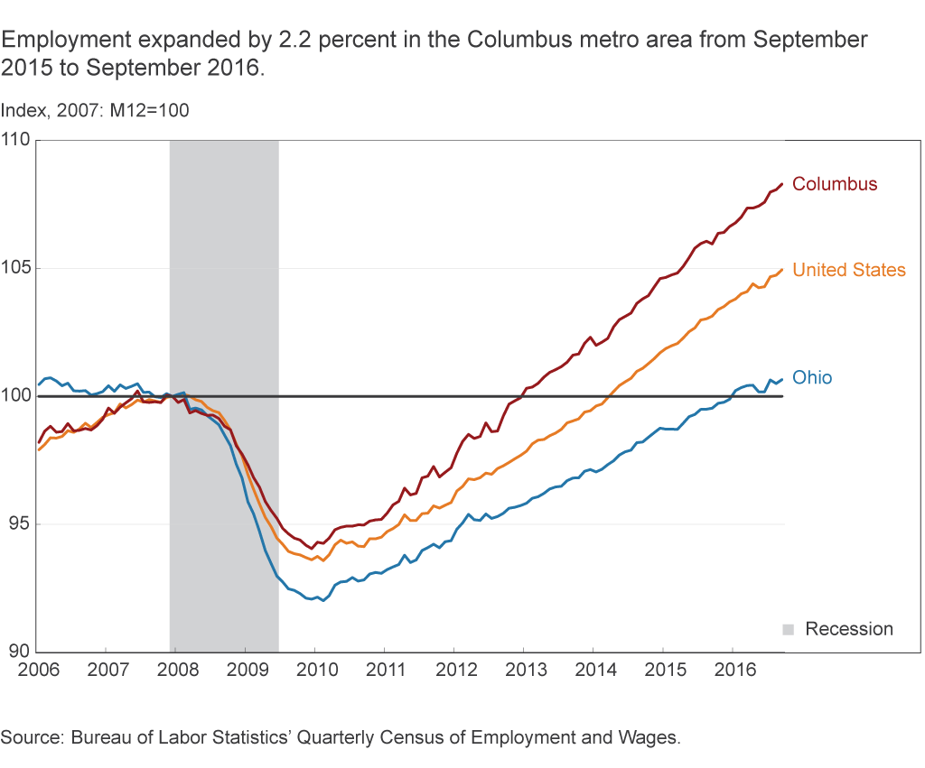 Employment expanded by 2.2 percent in the Columbus metro area from September 2015 to September 2016