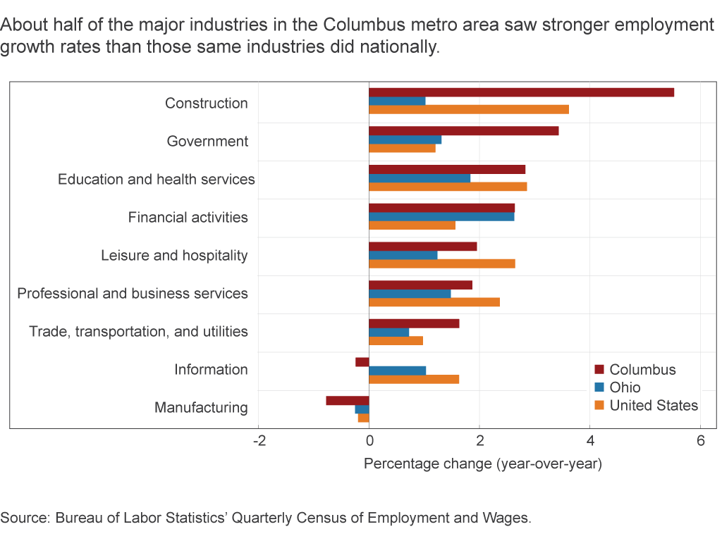 About half of the major industries in the Columbus metro area saw stronger employment growth rates than those same industries did nationally